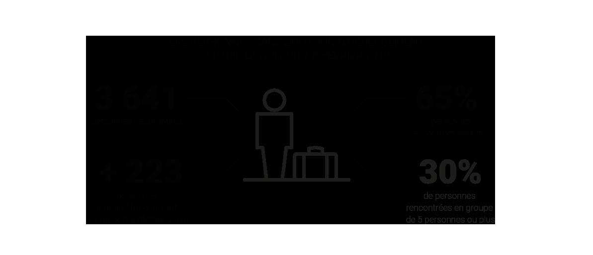 Infographie - Les personnes en situation de rue à Paris la nuit du 7-8 février 2019 - Analyse des données issues du décompte de la 2e édition de la nuit de la solidarité © Apur