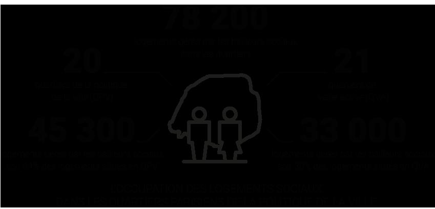 Infographie - L'occupation des logements sociaux dans les Quartiers Parisiens de la politique de la Ville © Apur