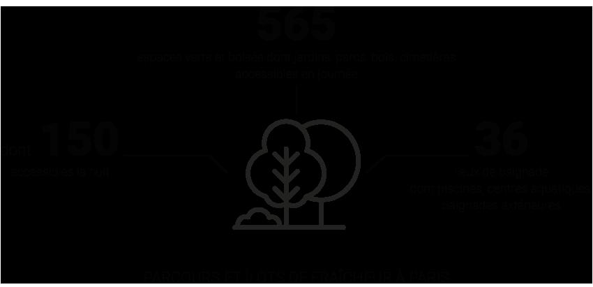 Parcours et îlots de fraîcheur à Paris en chiffres © Apur