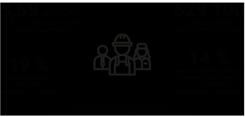 Infographie - Population active, chômage et insertion professionnelle dans la Métropole du Grand Paris © Apur