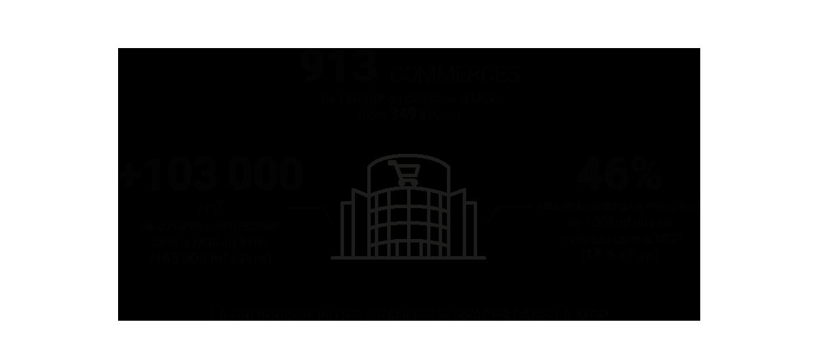 Infographie - La progression des grandes surfaces dans la Métropole du Grand Paris © Apur