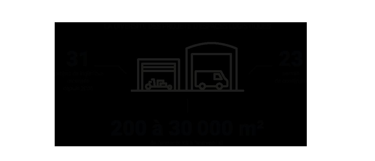 Infographie - La diversité des projets d'espaces logistiques - Analyse des permis de construire, le cas parisien © Apur