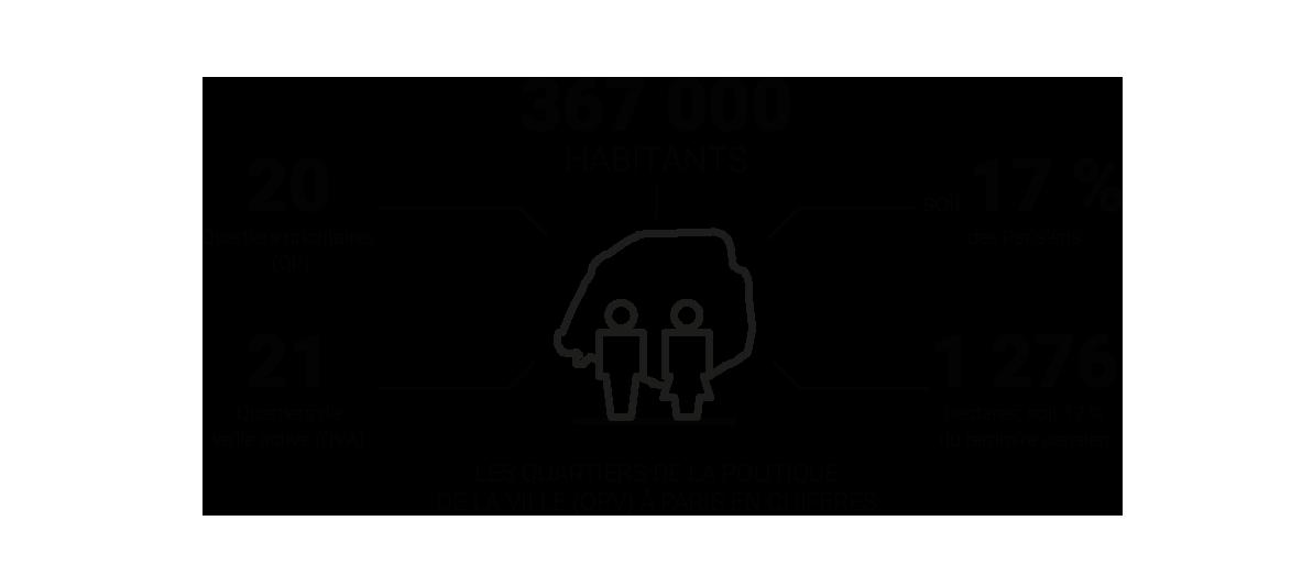 Infographie – Les Quartiers de la Politique de la Ville (QPV) à Paris en chiffres © Apur