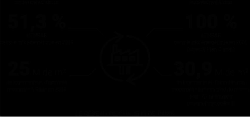 Infographie - Quelles perspectives pour le réseau de chaleur de Paris ? © Apur