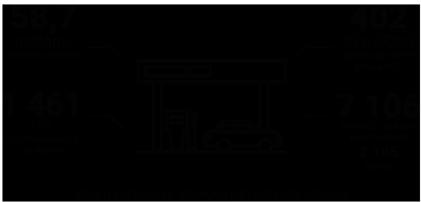 Infographie – Vers un réseau de stations (de) services urbains