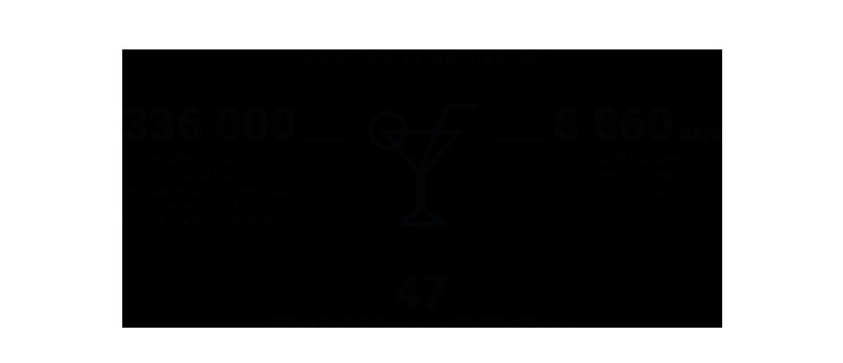 Infographie - Vie nocturne et mobilité à Paris © Apur