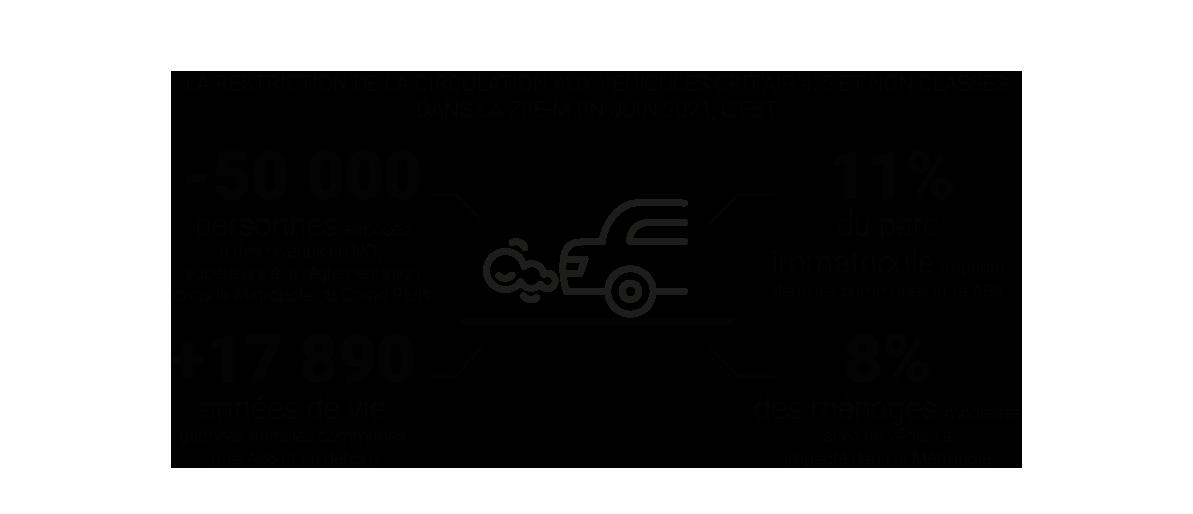 Infographie - ZFE - Mobilité dans la Métropole du Grand Paris © Apur