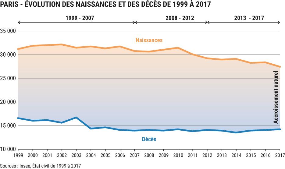 Evolution des naissances et des décès à Paris de 1999 à 2017 - Source : Insee, état civil de 1999 à 2017