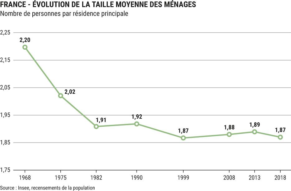 Evolution de la taille moyenne des ménages - Source : Insee, recensements