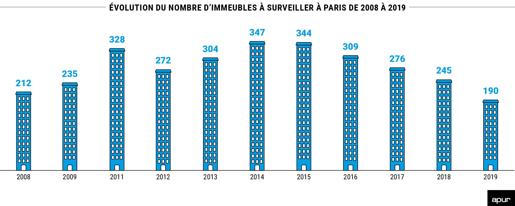 Évolution du nombre d'immeubles à surveiller à paris de 2008 à 2019 © Apur