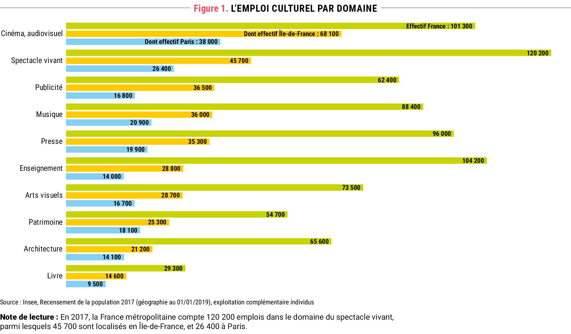 Figure 1. L'emploi culturel par domaine © Apur
