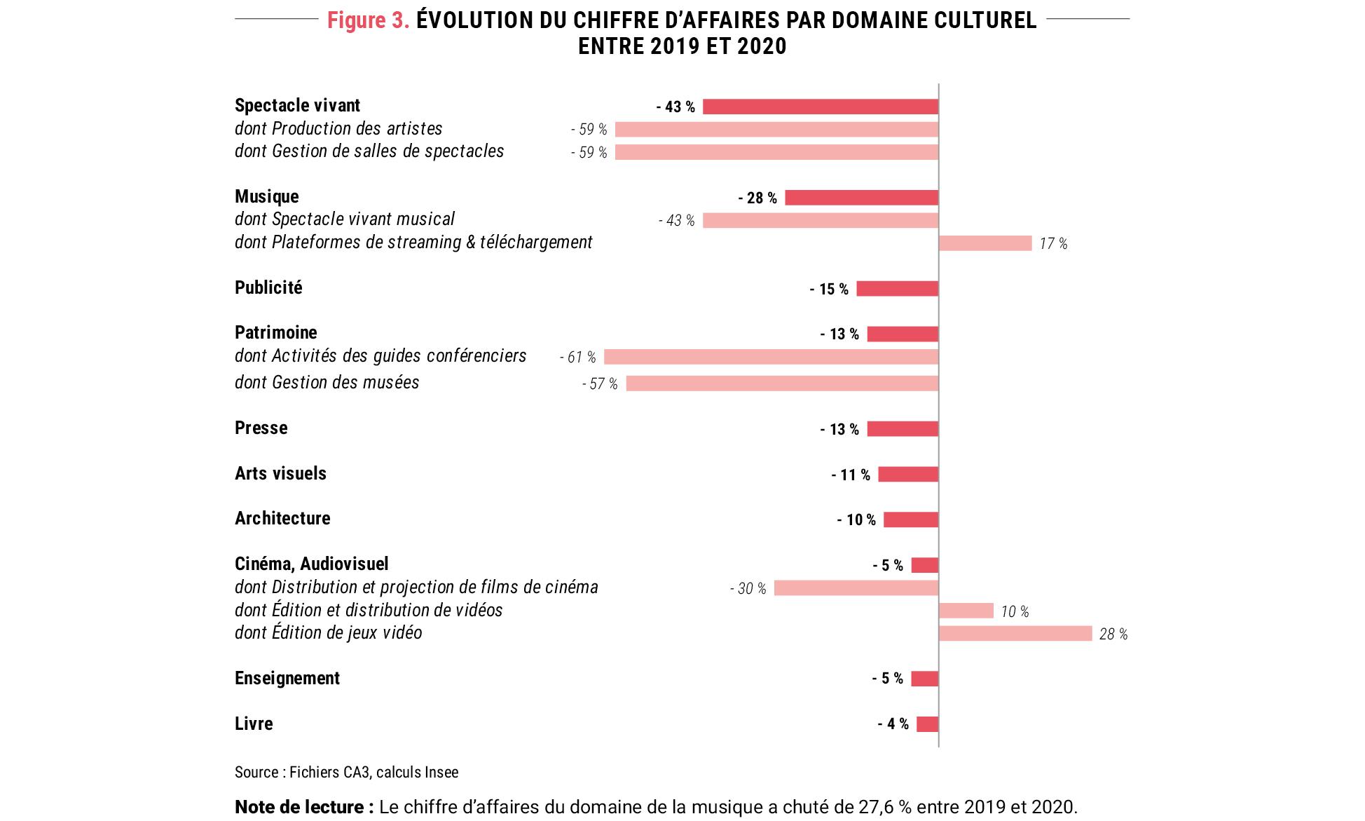 Figure 3. Évolution du chiffre d'affaires par domaine culturel entre 2019 et 2020 © Apur