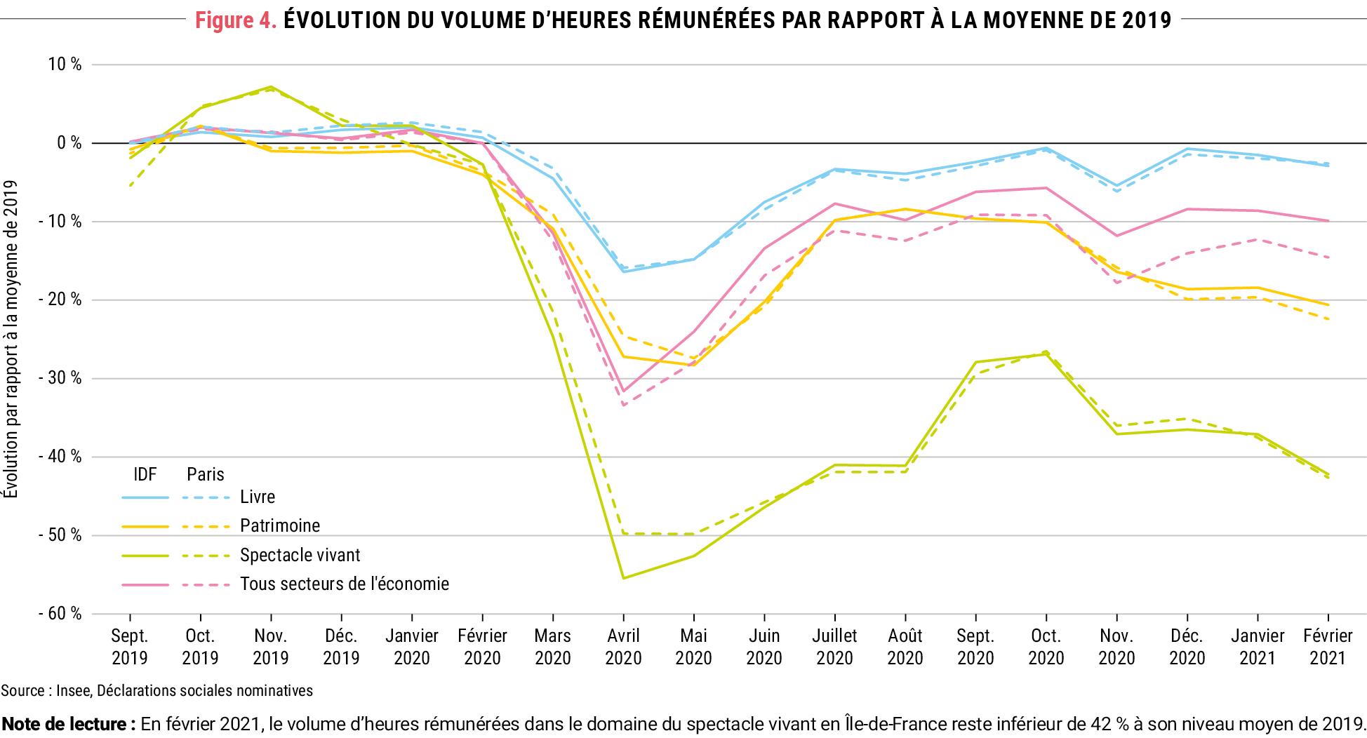 Figure 4. Évolution du volume d'heures rémunérées par rapport à la moyenne de 2019 © Apur